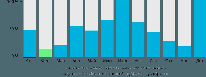 Динамика поиска авиабилетов из Тюмени в Гамбург по месяцам