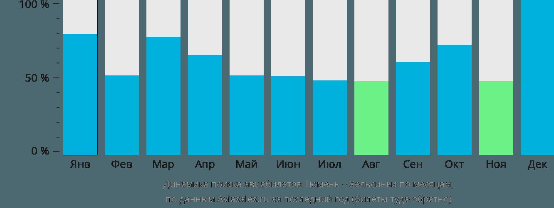 Динамика поиска авиабилетов из Тюмени в Хельсинки по месяцам