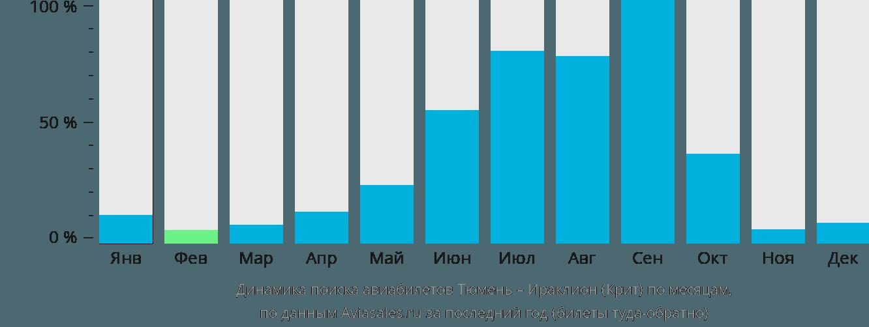 Динамика поиска авиабилетов из Тюмени в Ираклион (Крит) по месяцам