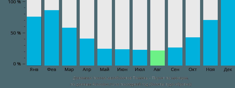 Динамика поиска авиабилетов из Тюмени на Пхукет по месяцам