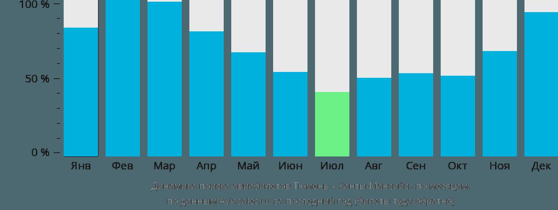 Динамика поиска авиабилетов из Тюмени в Ханты-Мансийск по месяцам