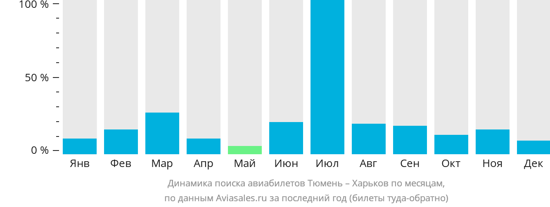 Динамика поиска авиабилетов из Тюмени в Харьков по месяцам