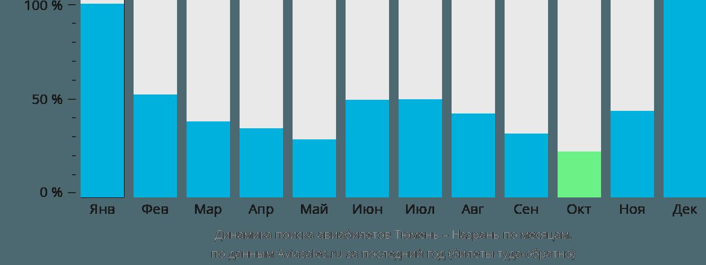 Динамика поиска авиабилетов из Тюмени в Назрань по месяцам