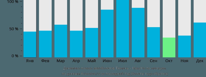 Динамика поиска авиабилетов из Тюмени в Иркутск по месяцам