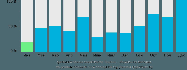 Динамика поиска авиабилетов из Тюмени в Израиль по месяцам