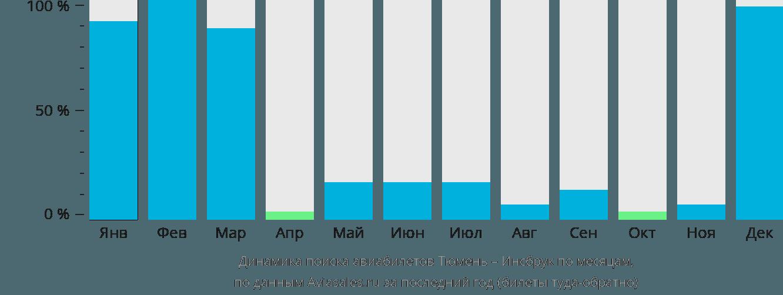Динамика поиска авиабилетов из Тюмени в Инсбрук по месяцам