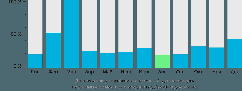 Динамика поиска авиабилетов из Тюмени в Индию по месяцам