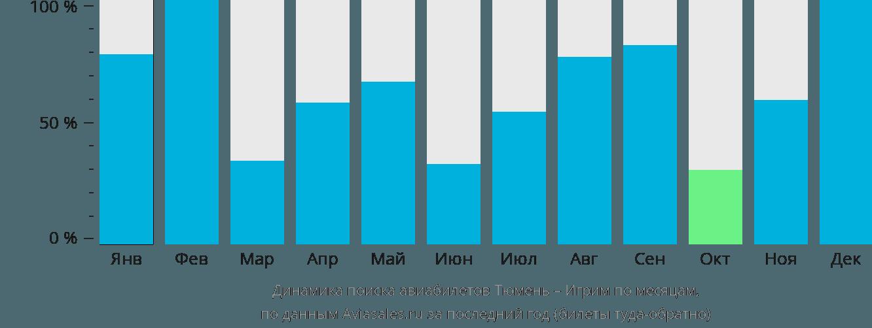Динамика поиска авиабилетов из Тюмени Игрим по месяцам