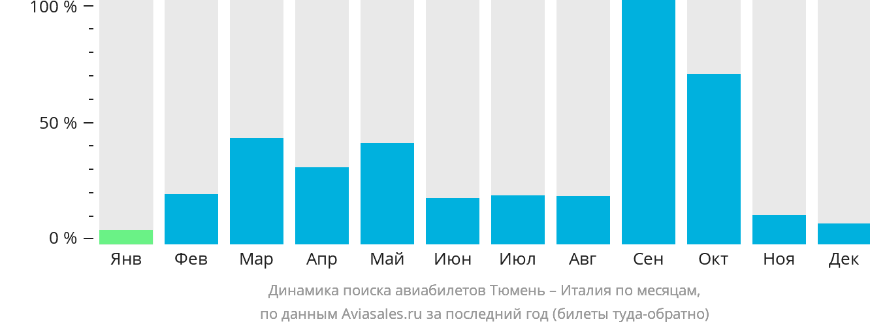 Динамика поиска авиабилетов из Тюмени в Италию по месяцам