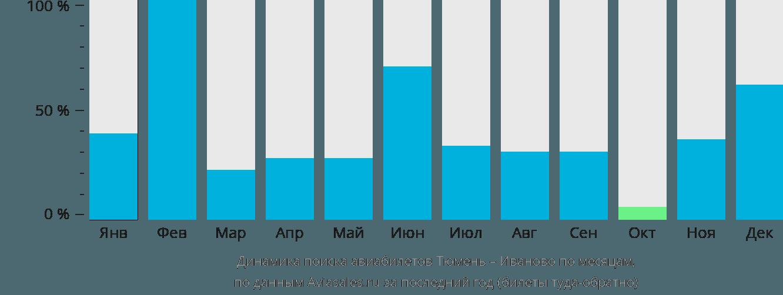 Динамика поиска авиабилетов из Тюмени в Иваново по месяцам