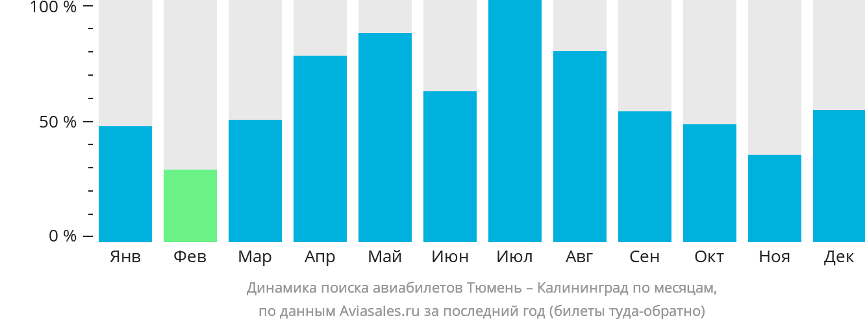 Динамика поиска авиабилетов из Тюмени в Калининград по месяцам
