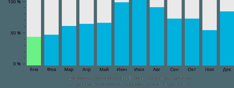 Динамика поиска авиабилетов из Тюмени в Хабаровск по месяцам