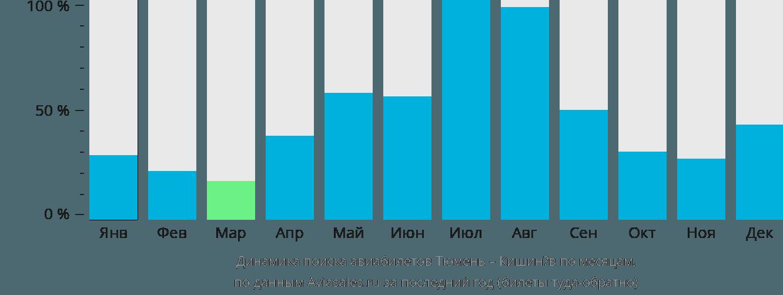 Динамика поиска авиабилетов из Тюмени в Кишинёв по месяцам