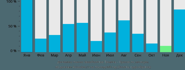 Динамика поиска авиабилетов из Тюмени в Краков по месяцам