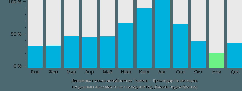 Динамика поиска авиабилетов из Тюмени в Краснодар по месяцам