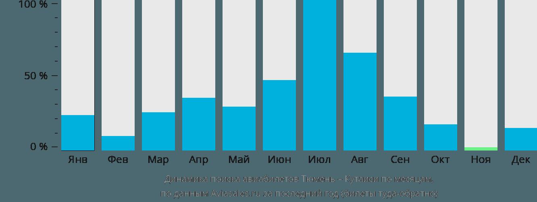 Динамика поиска авиабилетов из Тюмени в Кутаиси по месяцам