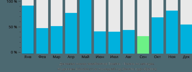 Динамика поиска авиабилетов из Тюмени в Казань по месяцам