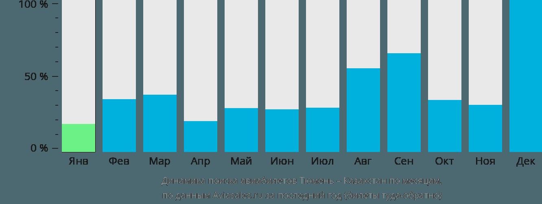 Динамика поиска авиабилетов из Тюмени в Казахстан по месяцам
