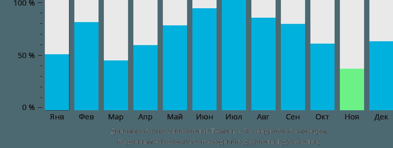 Динамика поиска авиабилетов из Тюмени в Лос-Анджелес по месяцам