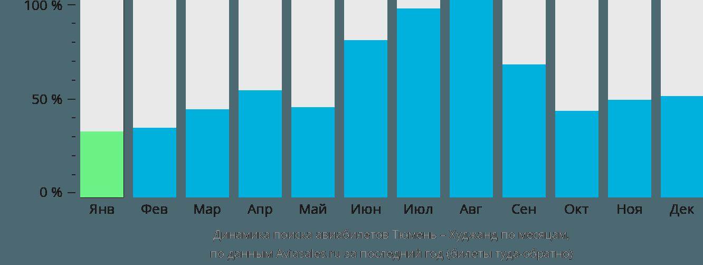 Динамика поиска авиабилетов из Тюмени в Худжанд по месяцам