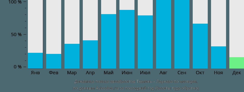Динамика поиска авиабилетов из Тюмени в Ларнаку по месяцам