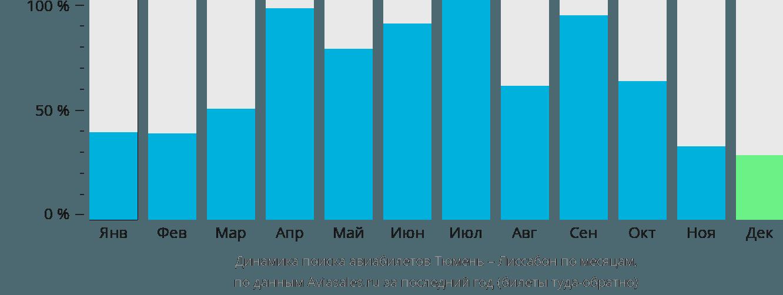 Динамика поиска авиабилетов из Тюмени в Лиссабон по месяцам