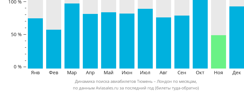Динамика поиска авиабилетов из Тюмени в Лондон по месяцам