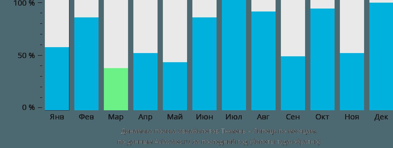 Динамика поиска авиабилетов из Тюмени в Липецк по месяцам