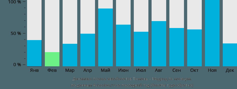 Динамика поиска авиабилетов из Тюмени в Мадрид по месяцам