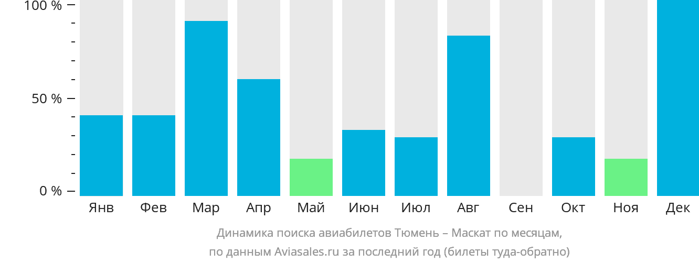 Динамика поиска авиабилетов из Тюмени в Маскат по месяцам