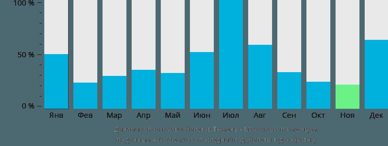 Динамика поиска авиабилетов из Тюмени в Махачкалу по месяцам