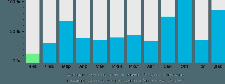 Динамика поиска авиабилетов из Тюмени в Молдову по месяцам