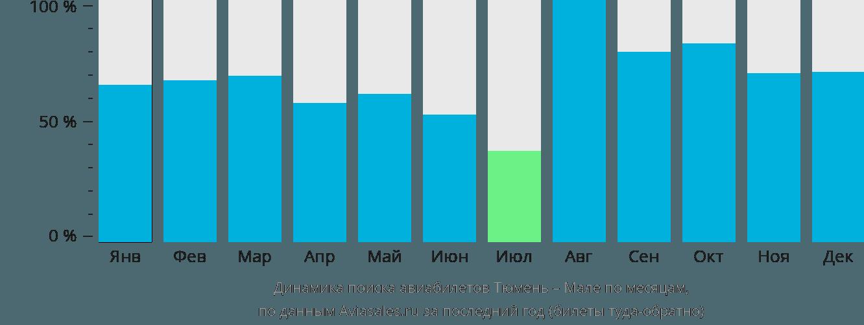 Динамика поиска авиабилетов из Тюмени в Мале по месяцам