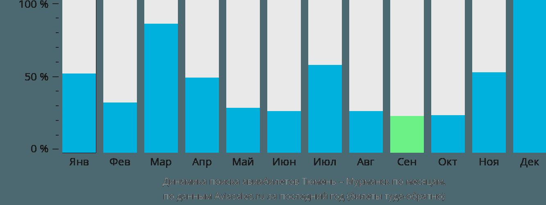 Динамика поиска авиабилетов из Тюмени в Мурманск по месяцам