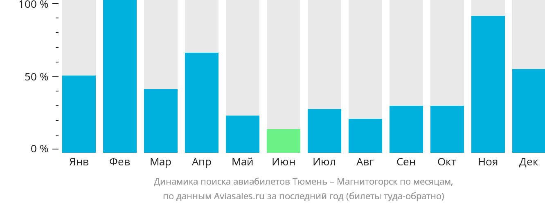 Динамика поиска авиабилетов из Тюмени в Магнитогорск по месяцам