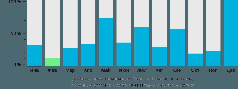 Динамика поиска авиабилетов из Тюмени в Марсель по месяцам