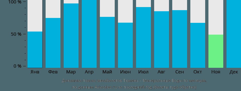 Динамика поиска авиабилетов из Тюмени в Минеральные воды по месяцам