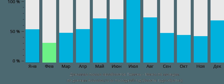 Динамика поиска авиабилетов из Тюмени в Минск по месяцам