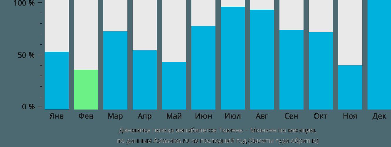 Динамика поиска авиабилетов из Тюмени в Мюнхен по месяцам