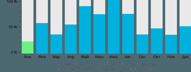 Динамика поиска авиабилетов из Тюмени в Нальчик по месяцам