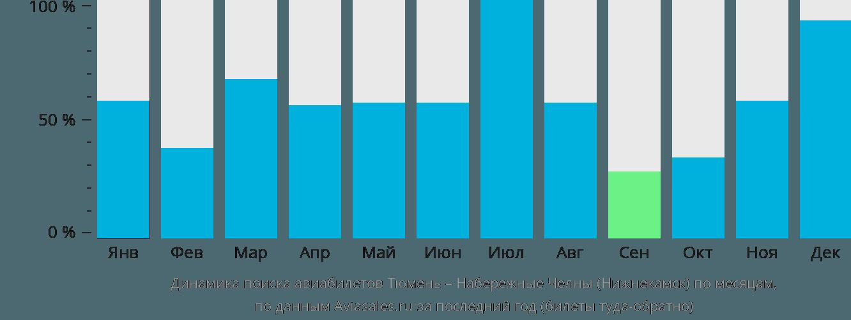 Динамика поиска авиабилетов из Тюмени в Нижнекамск по месяцам