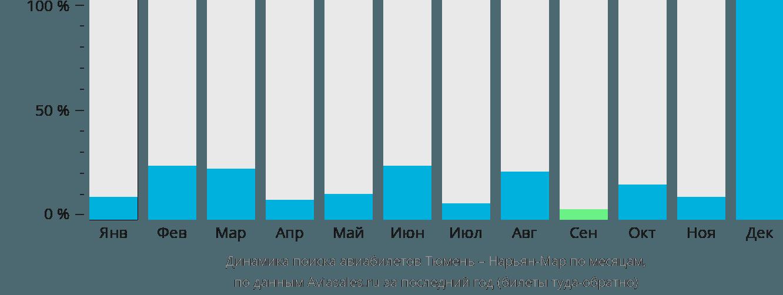 Динамика поиска авиабилетов из Тюмени в Нарьян-Мар по месяцам