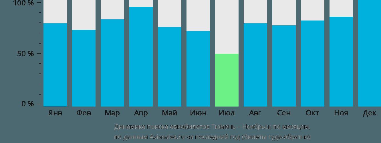 Динамика поиска авиабилетов из Тюмени в Ноябрьск по месяцам