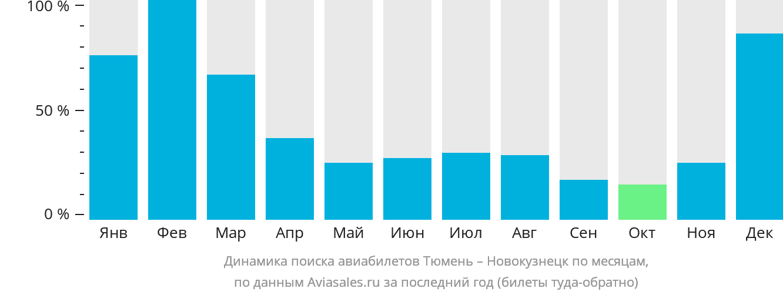 Динамика поиска авиабилетов из Тюмени в Новокузнецк по месяцам