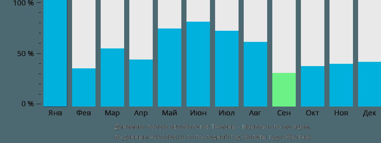 Динамика поиска авиабилетов из Тюмени в Норильск по месяцам
