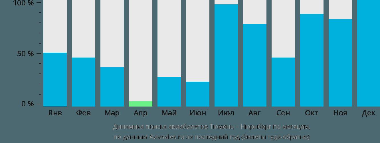 Динамика поиска авиабилетов из Тюмени в Нюрнберг по месяцам