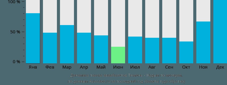 Динамика поиска авиабилетов из Тюмени в Надым по месяцам