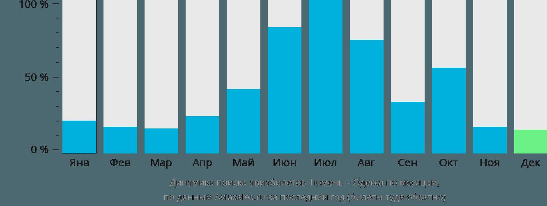 Динамика поиска авиабилетов из Тюмени в Одессу по месяцам
