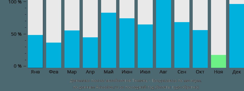 Динамика поиска авиабилетов из Тюмени во Владикавказ по месяцам