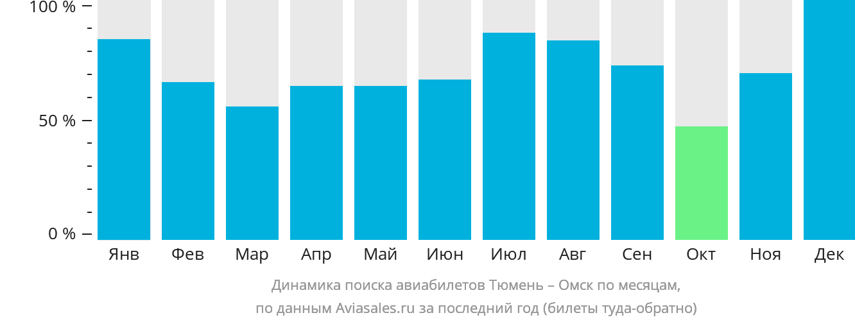 Динамика поиска авиабилетов из Тюмени в Омск по месяцам